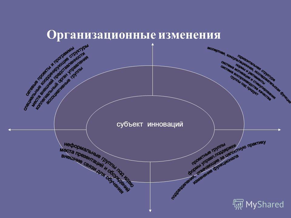 Организационные изменения субъект инноваций