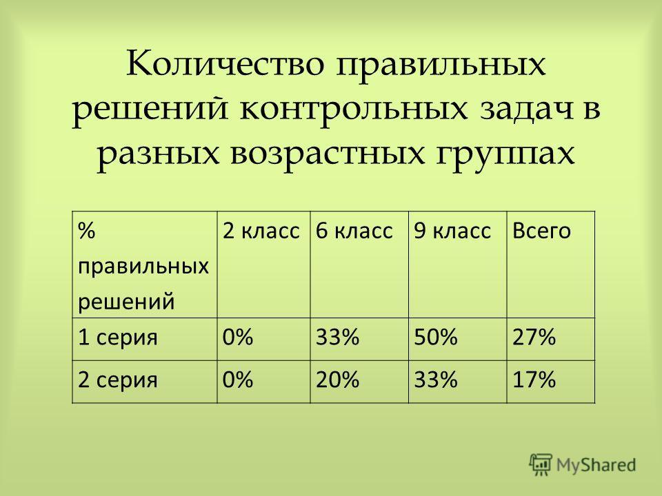 Количество правильных решений контрольных задач в разных возрастных группах % правильных решений 2 класс6 класс9 классВсего 1 серия0%33%50%27% 2 серия0%20%33%17%
