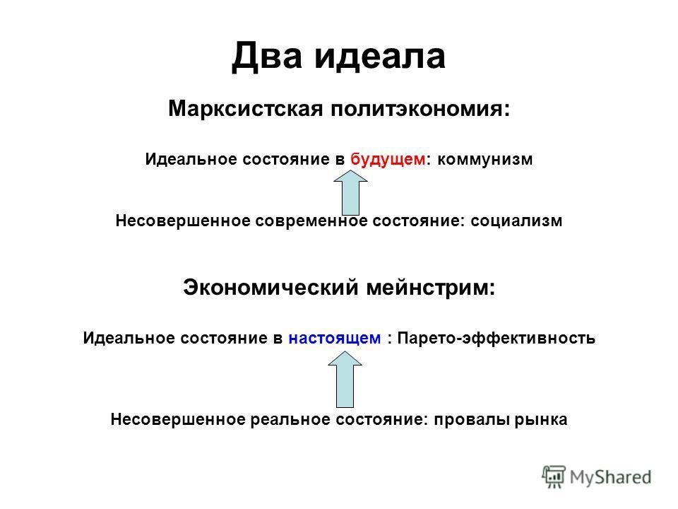 Два идеала Марксистская политэкономия: Идеальное состояние в будущем: коммунизм Несовершенное современное состояние: социализм Экономический мейнстрим: Идеальное состояние в настоящем : Парето-эффективность Несовершенное реальное состояние: провалы р