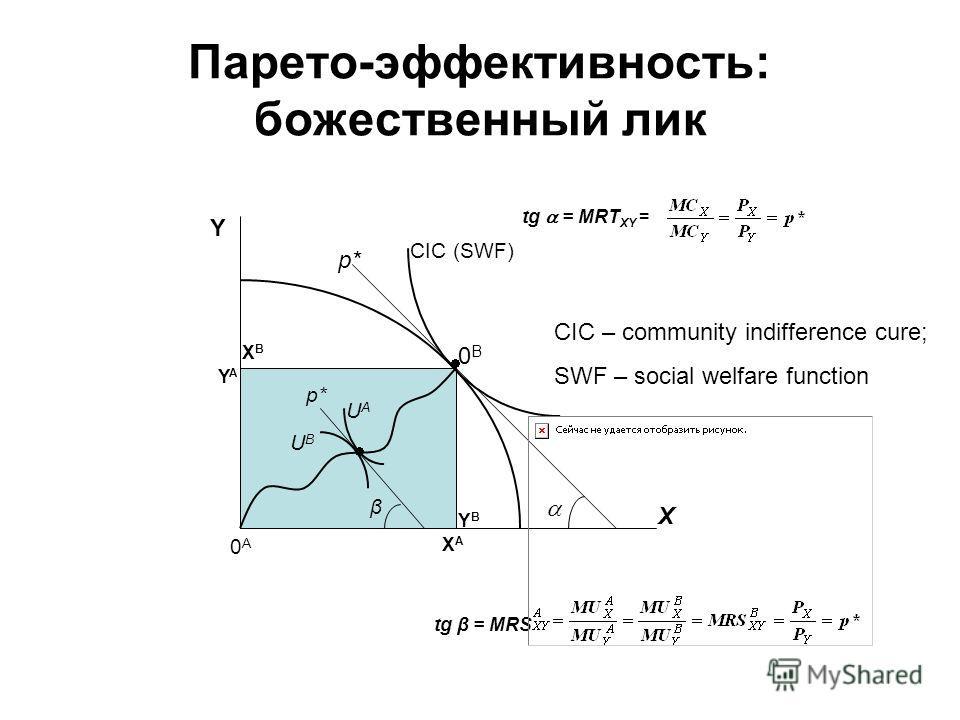 Парето-эффективность: божественный лик CIC (SWF) 0A0A β UAUA UBUB X 0B0B XAXA YAYA YBYB XBXB tg = MRT XY = Y tg β = MRS p* CIC – community indifference cure; SWF – social welfare function