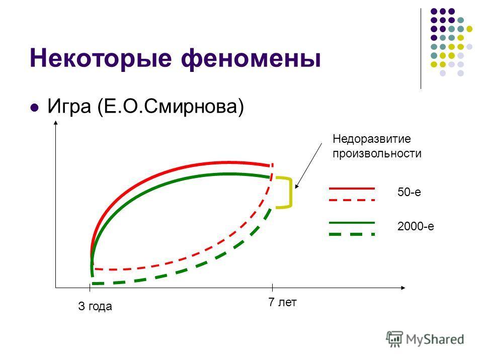 Некоторые феномены Игра (Е.О.Смирнова) Недоразвитие произвольности З года 7 лет 50-е 2000-е