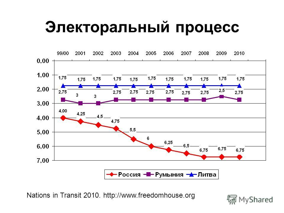 Электоральный процесс Nations in Transit 2010. http://www.freedomhouse.org
