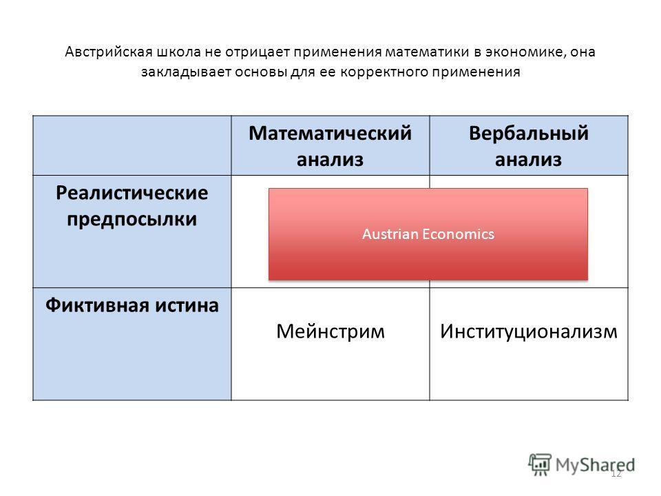 Австрийская школа не отрицает применения математики в экономике, она закладывает основы для ее корректного применения Математический анализ Вербальный анализ Реалистические предпосылки Фиктивная истина МейнстримИнституционализм Austrian Economics 12