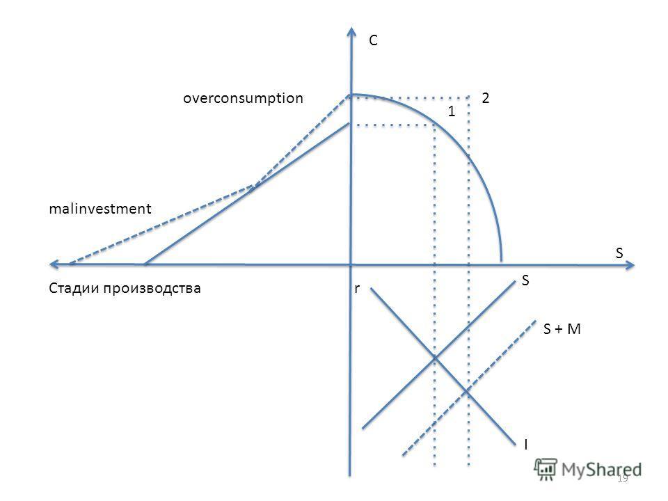 1 2 S S + M I rСтадии производства S C overconsumption malinvestment 19