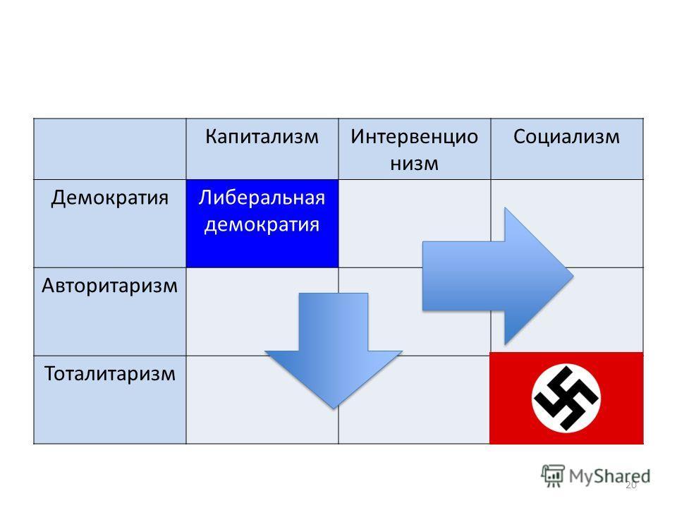КапитализмИнтервенцио низм Социализм ДемократияЛиберальная демократия Авторитаризм Тоталитаризм 20
