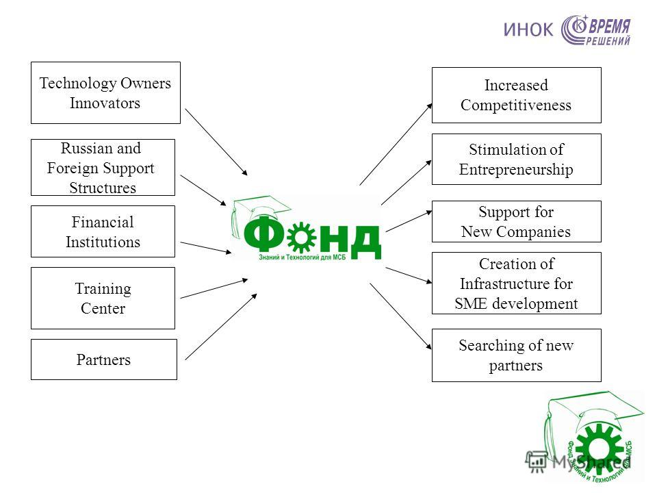 Russian and Foreign Support Structures Financial Institutions Training Center Increased Competitiveness Technology Owners Innovators Stimulation of Entrepreneurship Support for New Companies Searching of new partners Partners Creation of Infrastructu
