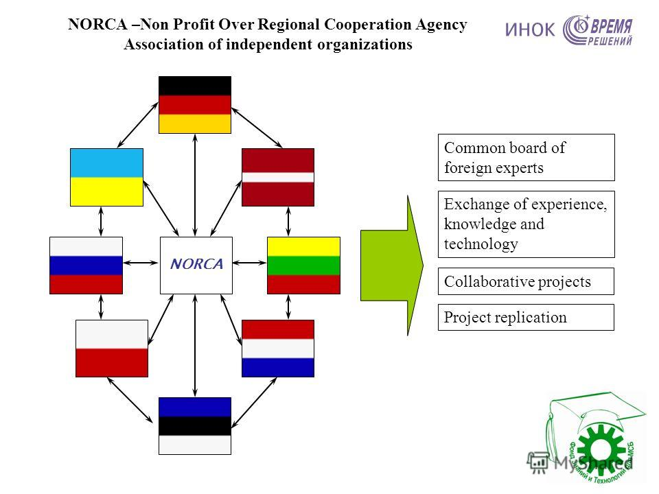 Common board of foreign experts Exchange of experience, knowledge and technology Collaborative projects Project replication NORCA –Non Profit Over Regional Cooperation Agency Association of independent organizations NORCA