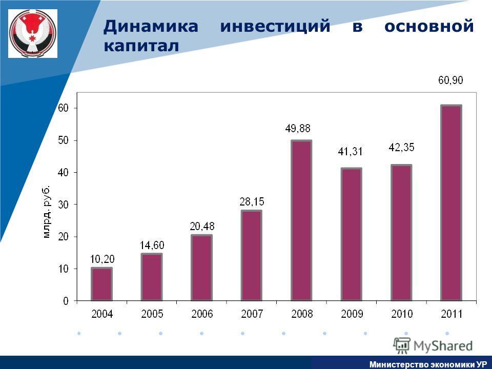 www.company.com Динамика инвестиций в основной капитал Министерство экономики УР