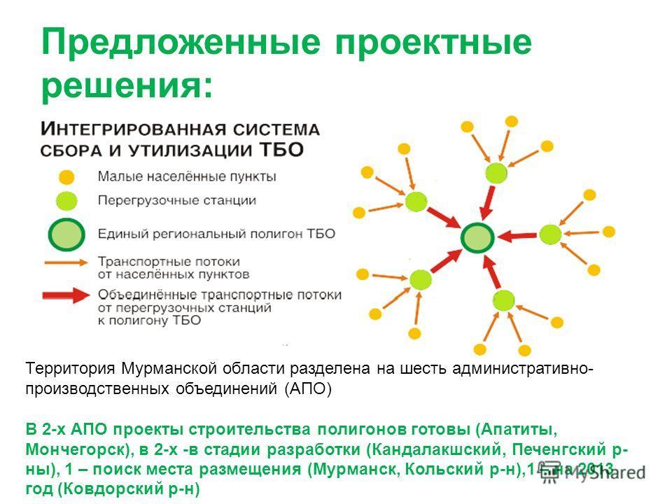 Предложенные проектные решения: Территория Мурманской области разделена на шесть административно- производственных объединений (АПО) В 2-х АПО проекты строительства полигонов готовы (Апатиты, Мончегорск), в 2-х -в стадии разработки (Кандалакшский, Пе