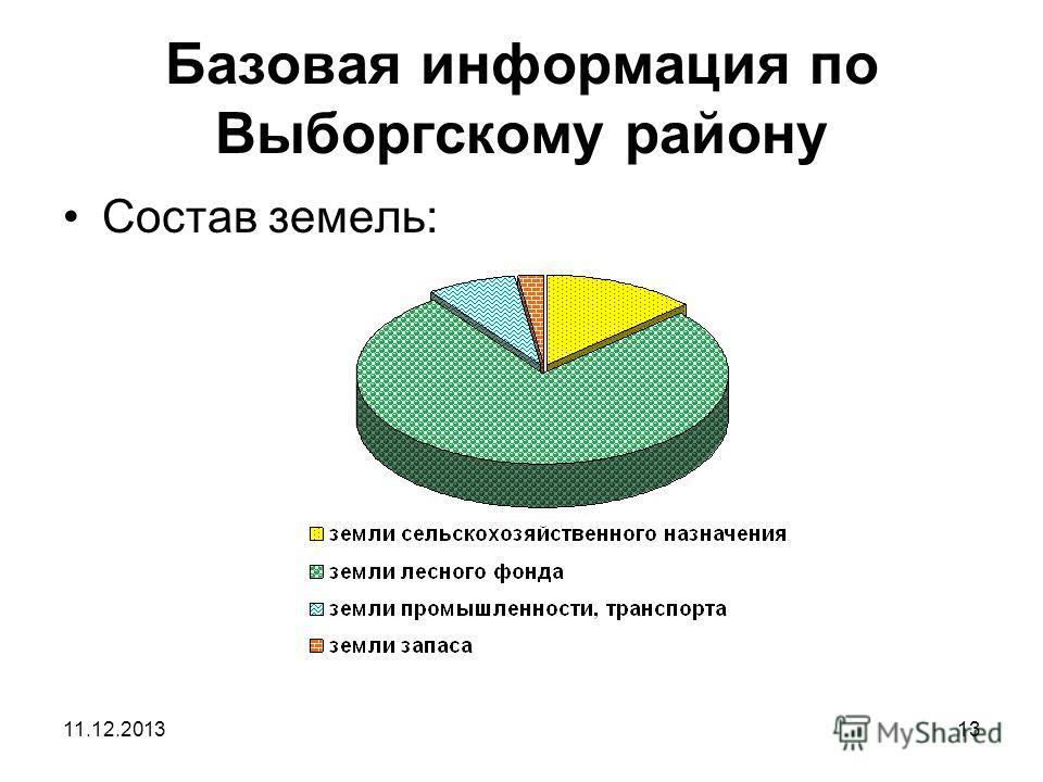 11.12.201313 Базовая информация по Выборгскому району Состав земель: