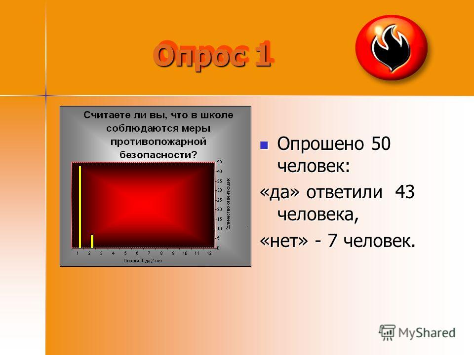 Опрос 1 Опрошено 50 человек: Опрошено 50 человек: «да» ответили 43 человека, «нет» - 7 человек.