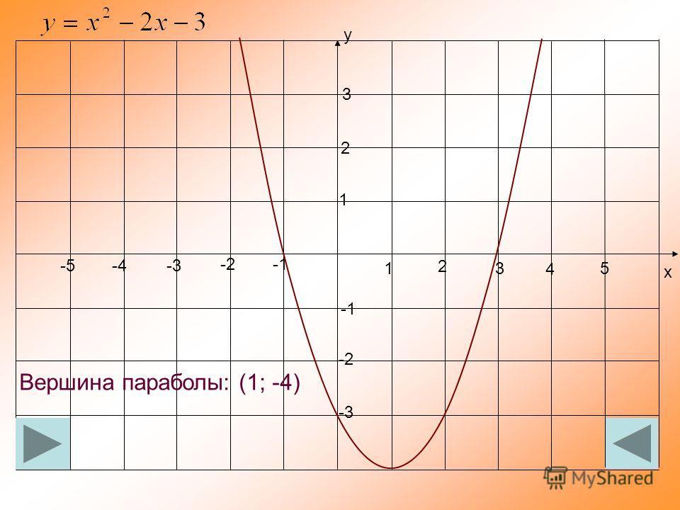 2 1 у х 3 2 1 -2 3 -3 -2 -3 5 4 -5 -4 Вершина параболы: (1; -4)
