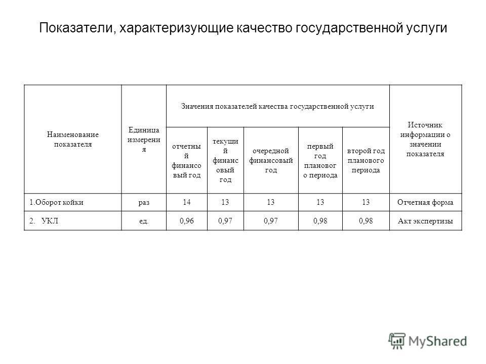 Показатели, характеризующие качество государственной услуги Наименование показателя Единица измерени я Значения показателей качества государственной услуги Источник информации о значении показателя отчетны й финансо вый год текущи й финанс овый год о