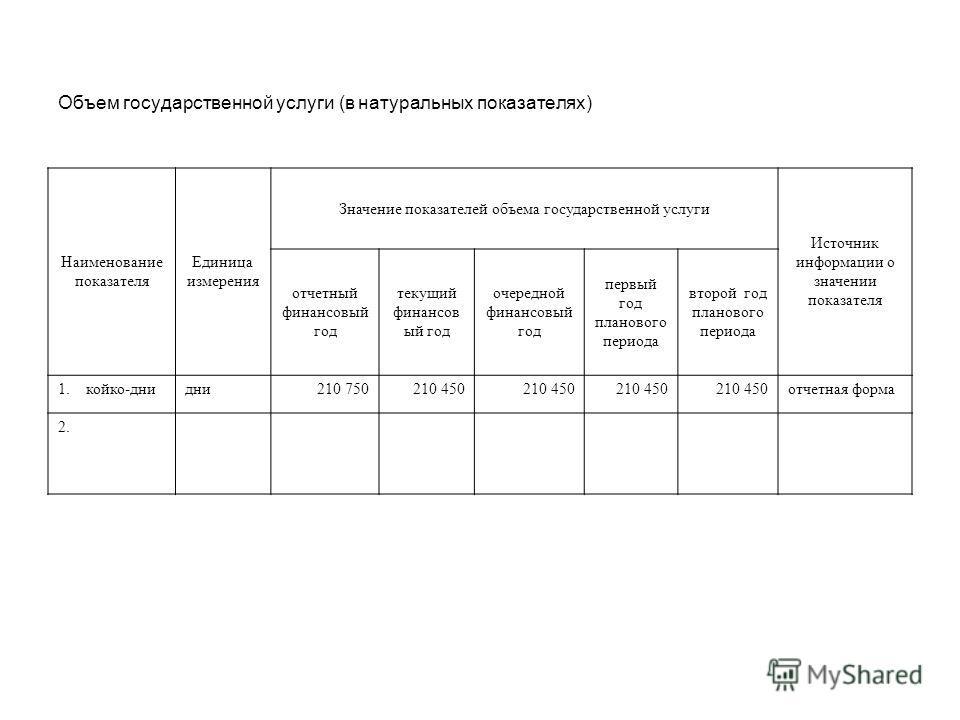 Объем государственной услуги (в натуральных показателях) Наименование показателя Единица измерения Значение показателей объема государственной услуги Источник информации о значении показателя отчетный финансовый год текущий финансов ый год очередной