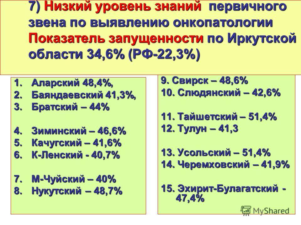 7) Низкий уровень знаний первичного звена по выявлению онкопатологии Показатель запущенности по Иркутской области 34,6% (РФ-22,3%) 1.Аларский 48,4%, 2.Баяндаевский 41,3%, 3.Братский – 44% 4.Зиминский – 46,6% 5.Качугский – 41,6% 6.К-Ленский - 40,7% 7.