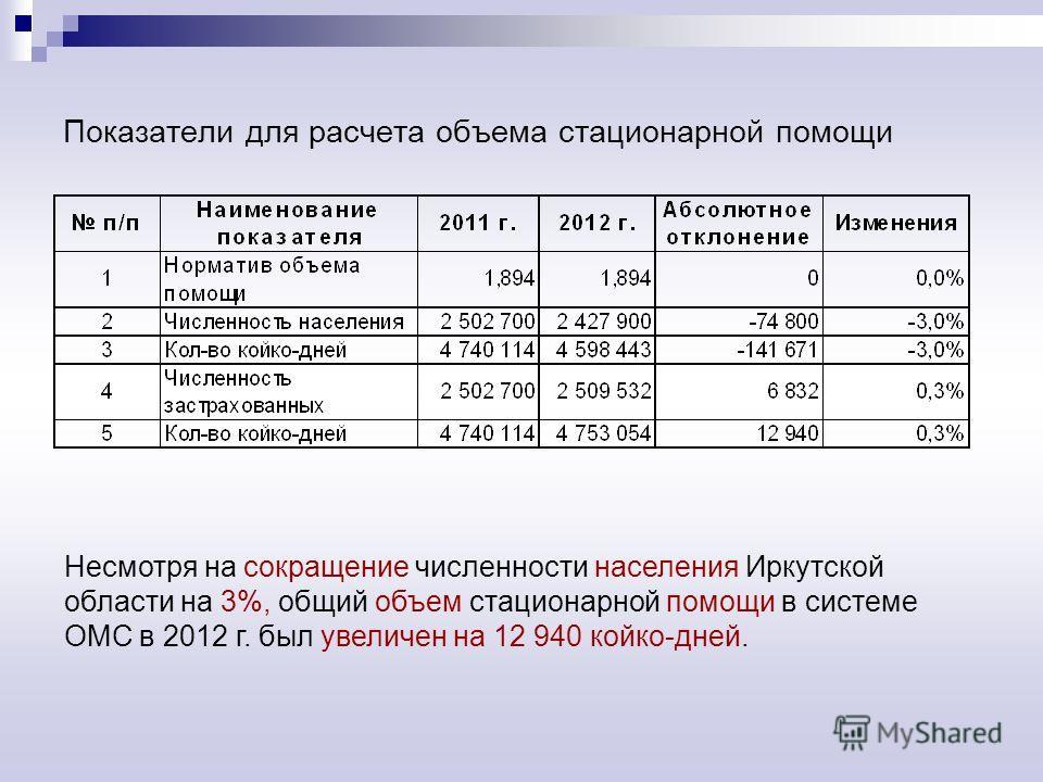 Показатели для расчета объема стационарной помощи Несмотря на сокращение численности населения Иркутской области на 3%, общий объем стационарной помощи в системе ОМС в 2012 г. был увеличен на 12 940 койко-дней.