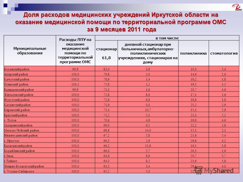 Доля расходов медицинских учреждений Иркутской области на оказание медицинской помощи по территориальной программе ОМС за 9 месяцев 2011 года за 9 месяцев 2011 года Муниципальные образования Расходы ЛПУ на оказание медицинской помощи по территориальн