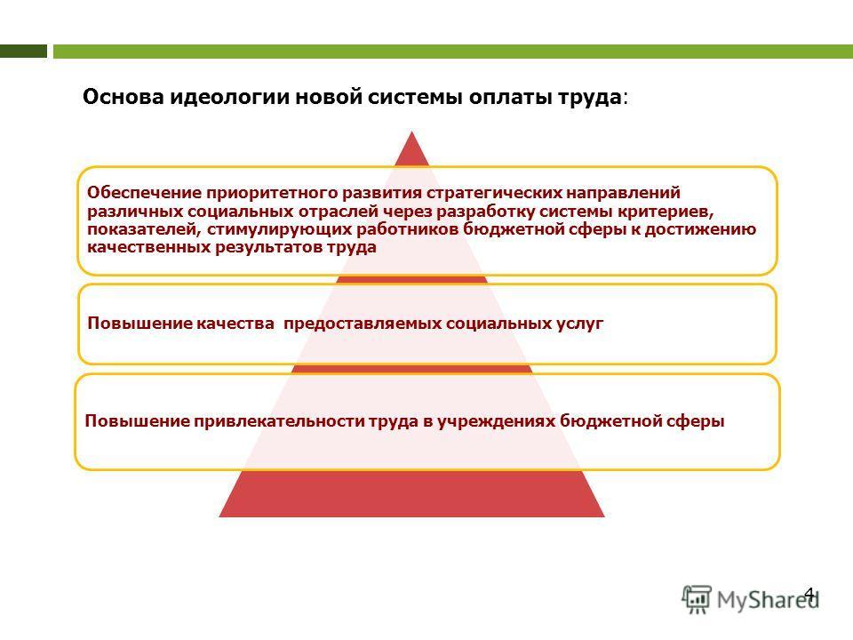4 Основа идеологии новой системы оплаты труда: Обеспечение приоритетного развития стратегических направлений различных социальных отраслей через разработку системы критериев, показателей, стимулирующих работников бюджетной сферы к достижению качестве
