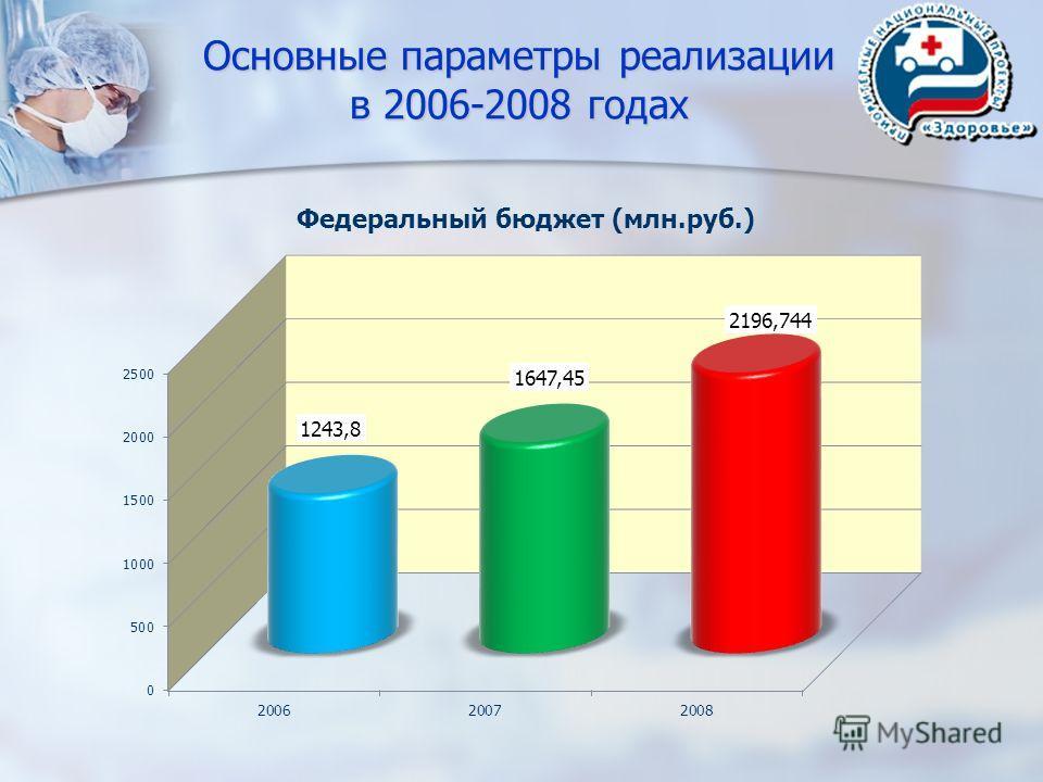 Основные параметры реализации в 2006-2008 годах