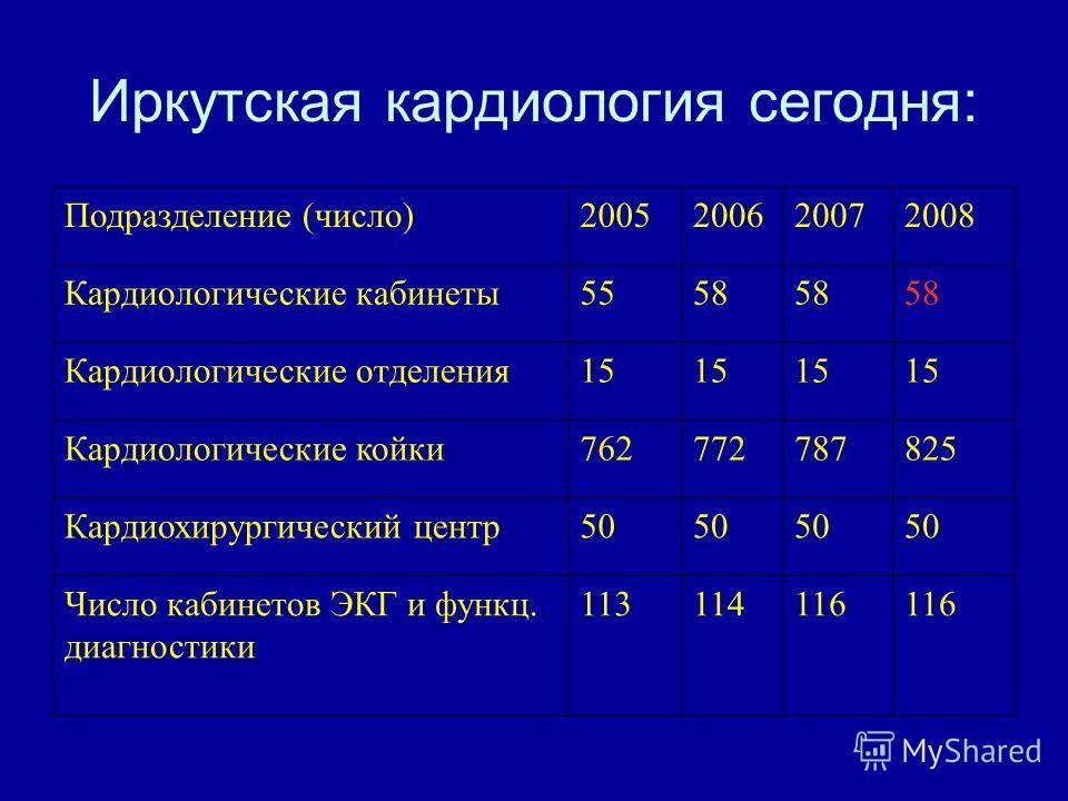 Иркутская кардиология сегодня: Подразделение (число)2005200620072008 Кардиологические кабинеты5558 Кардиологические отделения15 Кардиологические койки762772787825 Кардиохирургический центр50 Число кабинетов ЭКГ и функц. диагностики 113114116