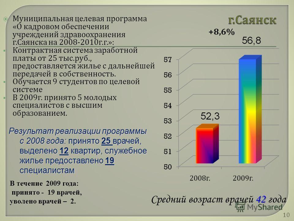 Муниципальная целевая программа « О кадровом обеспечении учреждений здравоохранения г. Саянска на 2008-2010 г. г.»: Контрактная система заработной платы от 25 тыс. руб., предоставляется жилье с дальнейшей передачей в собственность. Обучается 9 студен