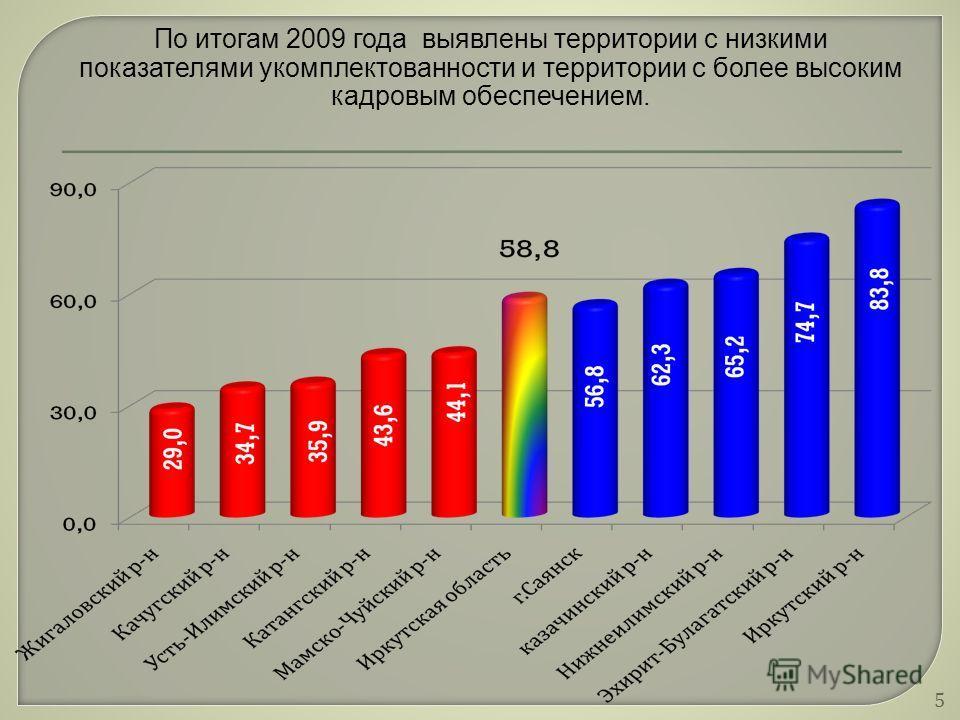 5 По итогам 2009 года выявлены территории с низкими показателями укомплектованности и территории с более высоким кадровым обеспечением.