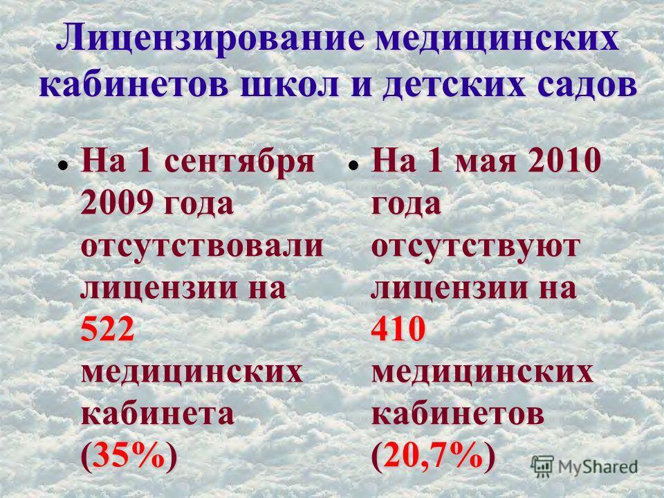 Лицензирование медицинских кабинетов школ и детских садов На 1 сентября 2009 года отсутствовали лицензии на 522 медицинских кабинета (35%) На 1 сентября 2009 года отсутствовали лицензии на 522 медицинских кабинета (35%) На 1 мая 2010 года отсутствуют