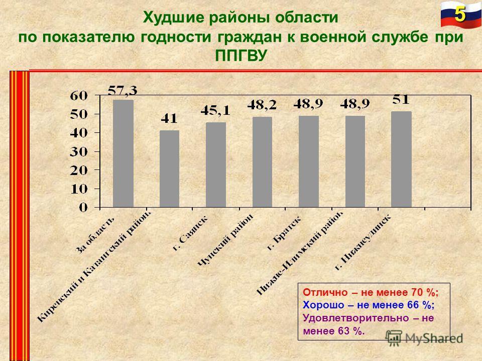 Худшие районы области по показателю годности граждан к военной службе при ППГВУ 5 Отлично – не менее 70 %; Хорошо – не менее 66 %; Удовлетворительно – не менее 63 %.