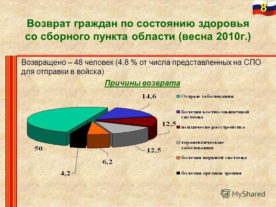 Возврат граждан по состоянию здоровья со сборного пункта области (весна 2010г.) Возвращено – 48 человек (4,8 % от числа представленных на СПО для отправки в войска) Причины возврата 8