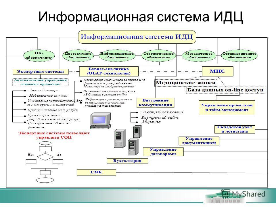 Информационная система ИДЦ