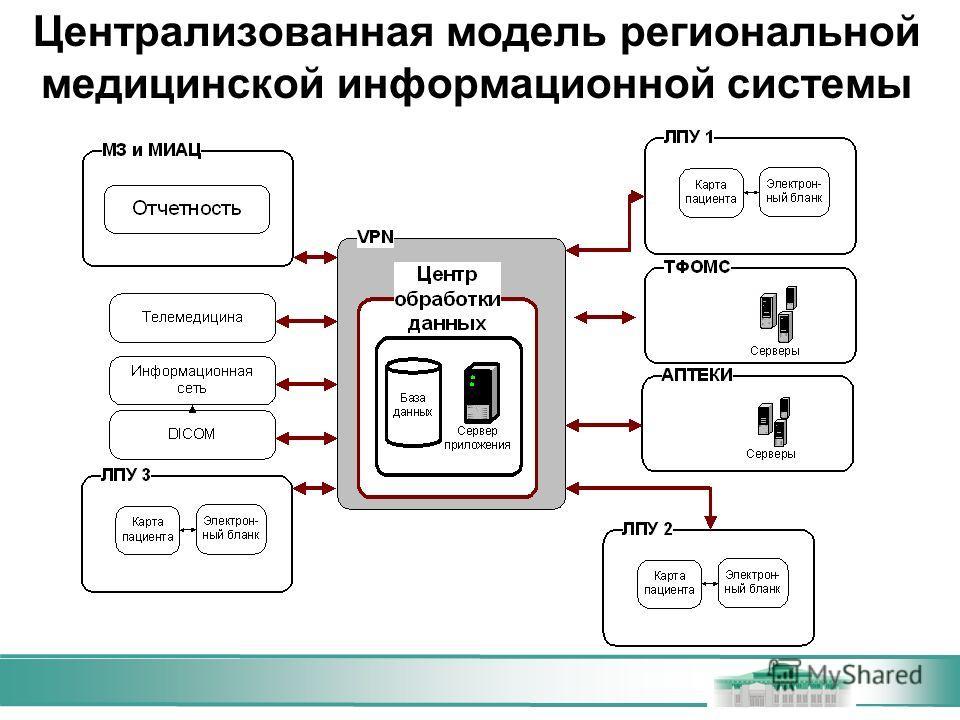 Централизованная модель региональной медицинской информационной системы
