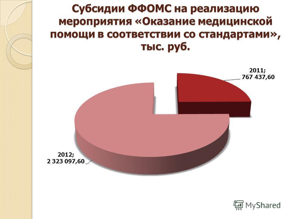 Субсидии ФФОМС на реализацию мероприятия «Оказание медицинской помощи в соответствии со стандартами», тыс. руб.