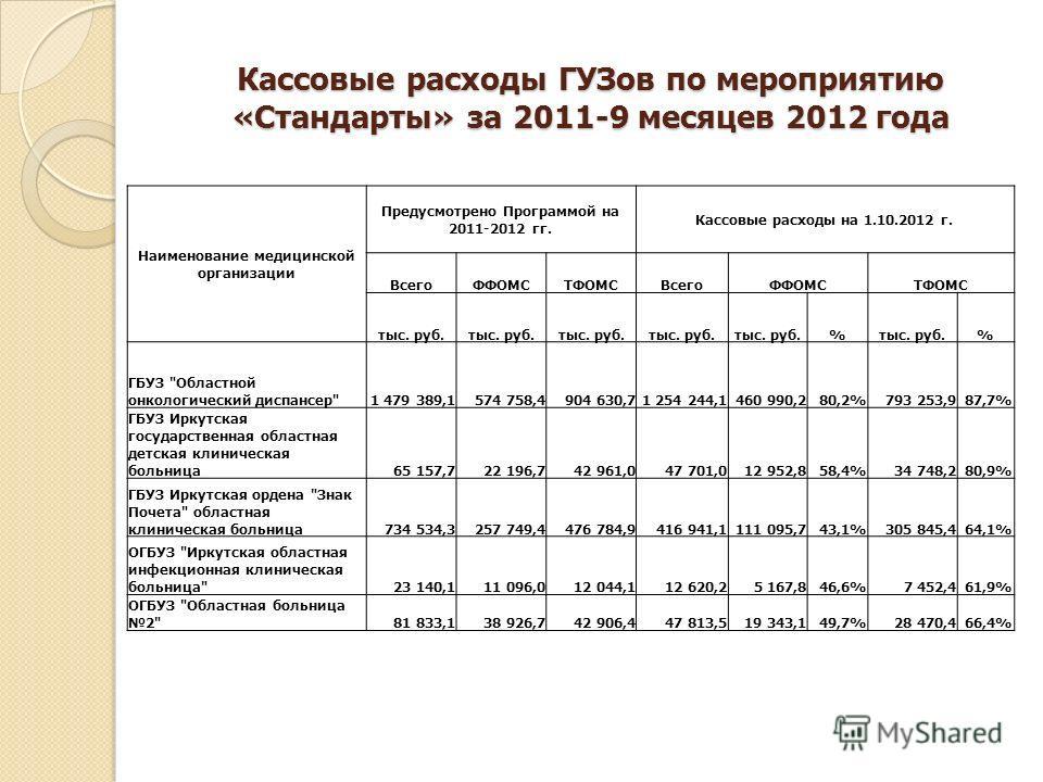Кассовые расходы ГУЗов по мероприятию «Стандарты» за 2011-9 месяцев 2012 года Наименование медицинской организации Предусмотрено Программой на 2011-2012 гг. Кассовые расходы на 1.10.2012 г. ВсегоФФОМСТФОМСВсегоФФОМСТФОМС тыс. руб. % % ГБУЗ