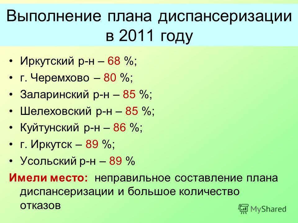 Выполнение плана диспансеризации в 2011 году Иркутский р-н – 68 %; г. Черемхово – 80 %; Заларинский р-н – 85 %; Шелеховский р-н – 85 %; Куйтунский р-н – 86 %; г. Иркутск – 89 %; Усольский р-н – 89 % Имели место: неправильное составление плана диспанс