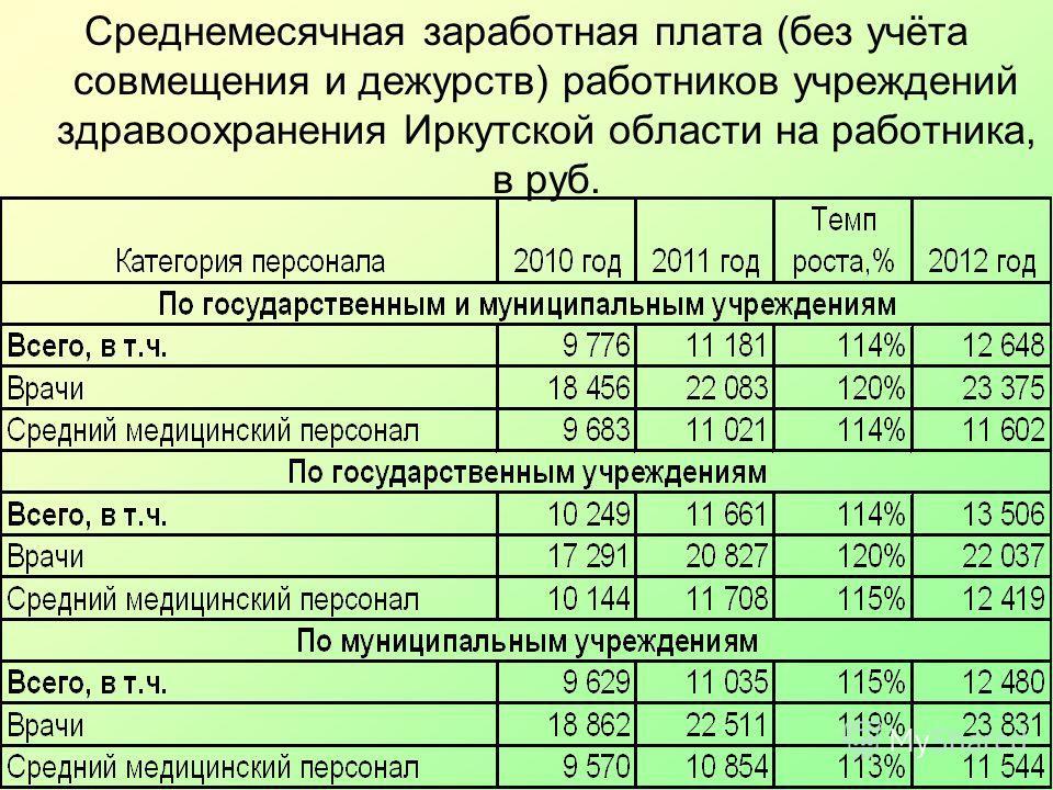 Среднемесячная заработная плата (без учёта совмещения и дежурств) работников учреждений здравоохранения Иркутской области на работника, в руб.