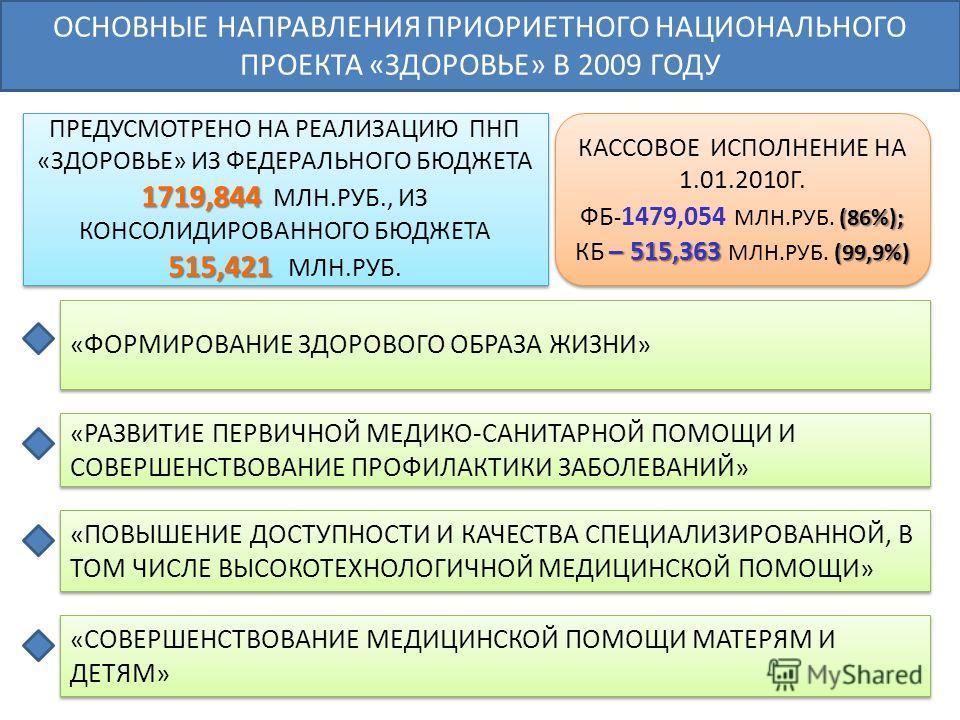 ОСНОВНЫЕ НАПРАВЛЕНИЯ ПРИОРИЕТНОГО НАЦИОНАЛЬНОГО ПРОЕКТА «ЗДОРОВЬЕ» В 2009 ГОДУ 1719,844 515,421 ПРЕДУСМОТРЕНО НА РЕАЛИЗАЦИЮ ПНП «ЗДОРОВЬЕ» ИЗ ФЕДЕРАЛЬНОГО БЮДЖЕТА 1719,844 МЛН.РУБ., ИЗ КОНСОЛИДИРОВАННОГО БЮДЖЕТА 515,421 МЛН.РУБ. КАССОВОЕ ИСПОЛНЕНИЕ Н