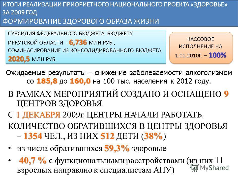 9 В РАМКАХ МЕРОПРИЯТИЙ СОЗДАНО И ОСНАЩЕНО 9 ЦЕНТРОВ ЗДОРОВЬЯ. 1 ДЕКАБРЯ С 1 ДЕКАБРЯ 2009г. ЦЕНТРЫ НАЧАЛИ РАБОТАТЬ. 135451238% КОЛИЧЕСТВО ОБРАТИВШИХСЯ В ЦЕНТРЫ ЗДОРОВЬЯ – 1354 ЧЕЛ., ИЗ НИХ 512 ДЕТИ ( 38% ) 59,3% из числа обратившихся 59,3% здоровые 40