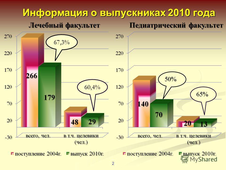 Информация о выпускниках 2010 года 2 Лечебный факультет Педиатрический факультет 67,3% 60,4%