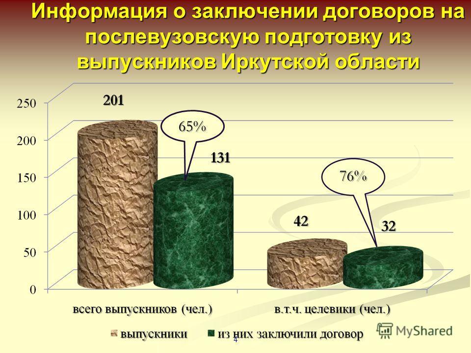 Информация о заключении договоров на послевузовскую подготовку из выпускников Иркутской области 4 65%