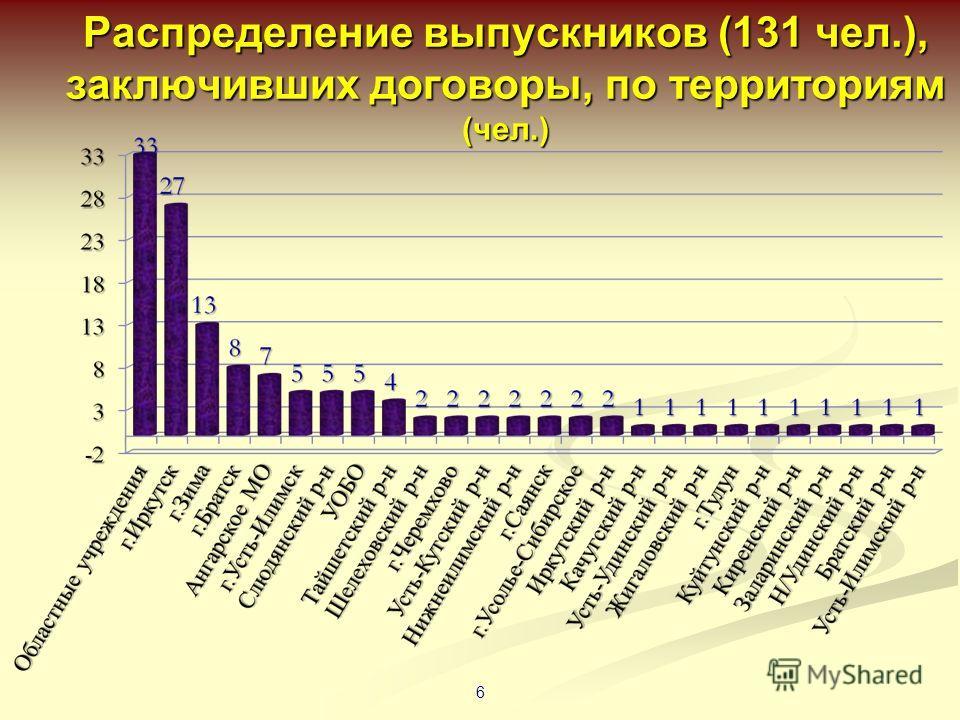 Распределение выпускников (131 чел.), заключивших договоры, по территориям (чел.) 6
