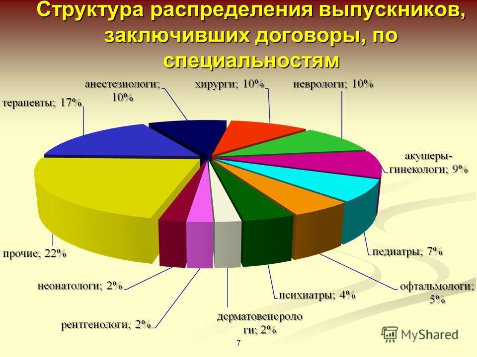 Структура распределения выпускников, заключивших договоры, по специальностям 7