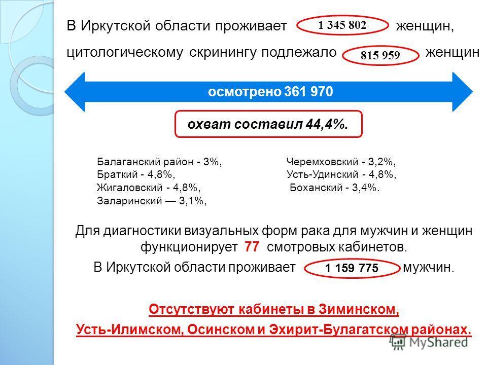 В Иркутской области проживает женщин, цитологическому скринингу подлежало женщин В городе Иркутске - 49,3%, Ангарске -48,7%, Братске - 44,7%. Для диагностики визуальных форм рака для мужчин и женщин функционирует 77 смотровых кабинетов. В Иркутской о