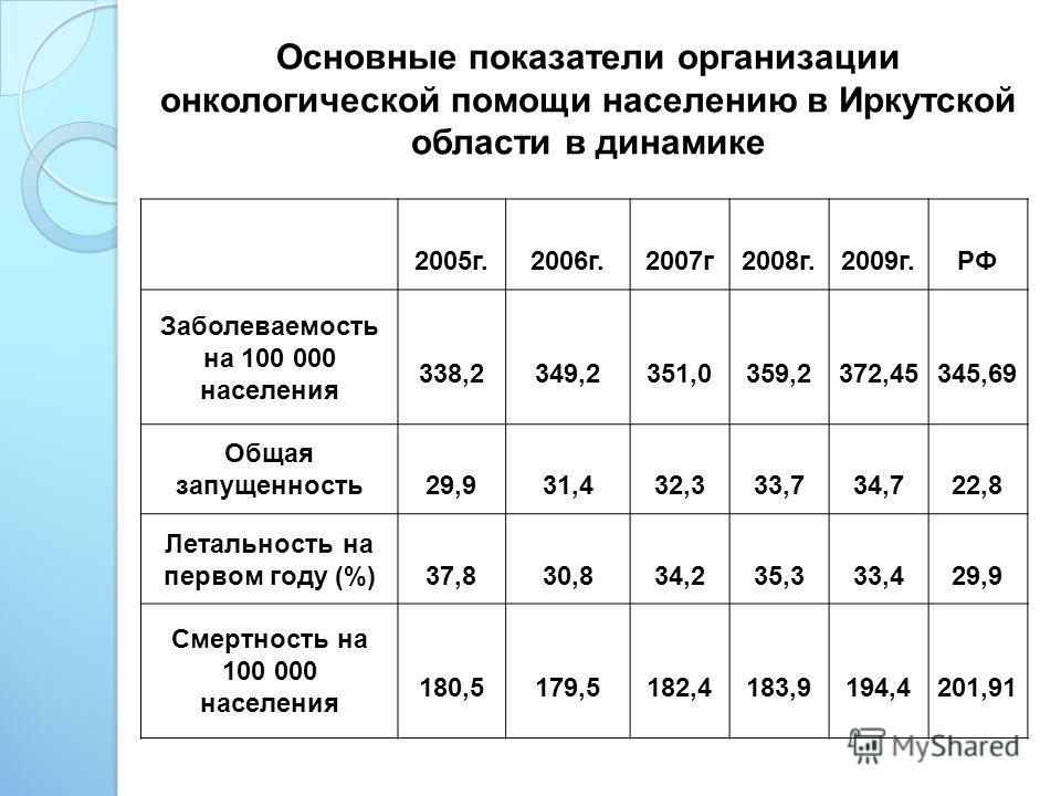 Основные показатели организации онкологической помощи населению в Иркутской области в динамике 2005г.2006г.2007г2008г.2009г.РФ Заболеваемость на 100 000 населения 338,2349,2351,0359,2372,45345,69 Общая запущенность29,931,432,333,734,722,8 Летальность