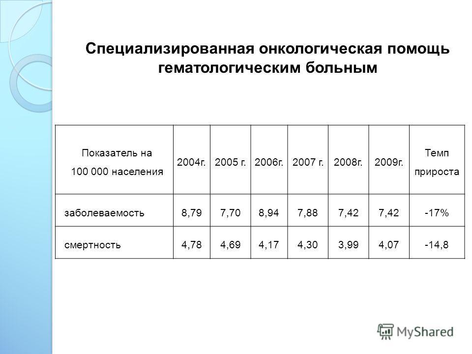 Специализированная онкологическая помощь гематологическим больным Показатель на 100 000 населения 2004г.2005 г.2006г.2007 г.2008г.2009г. Темп прироста заболеваемость8,797,708,947,887,42 -17% смертность4,784,694,174,303,994,07-14,8