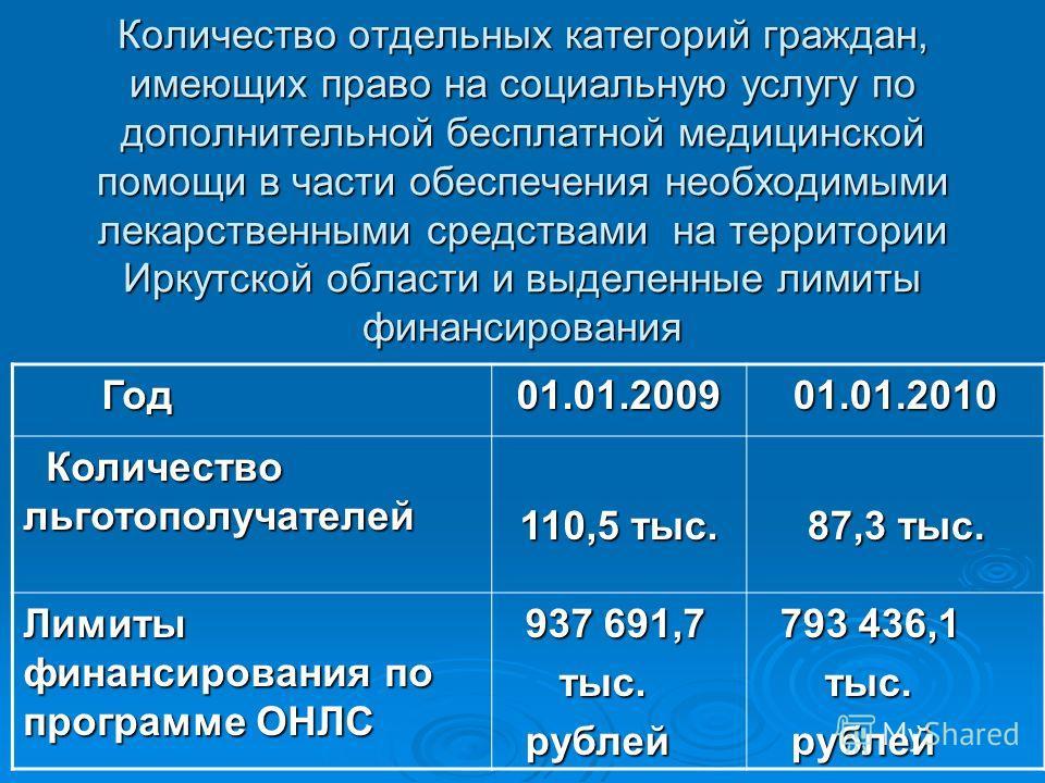 Количество отдельных категорий граждан, имеющих право на социальную услугу по дополнительной бесплатной медицинской помощи в части обеспечения необходимыми лекарственными средствами на территории Иркутской области и выделенные лимиты финансирования Г