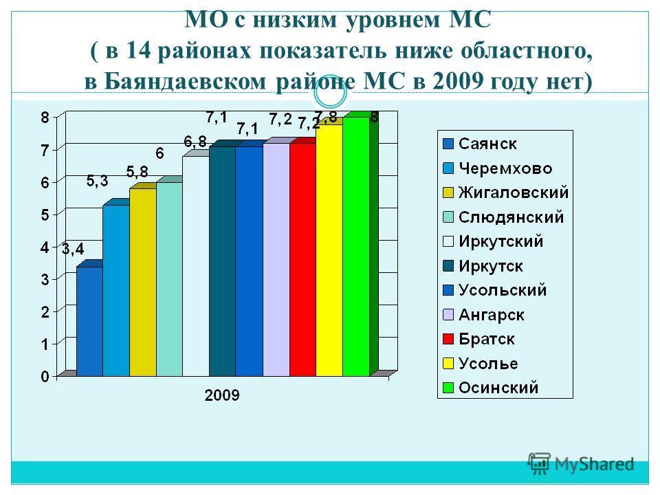 МО с низким уровнем МС ( в 14 районах показатель ниже областного, в Баяндаевском районе МС в 2009 году нет)