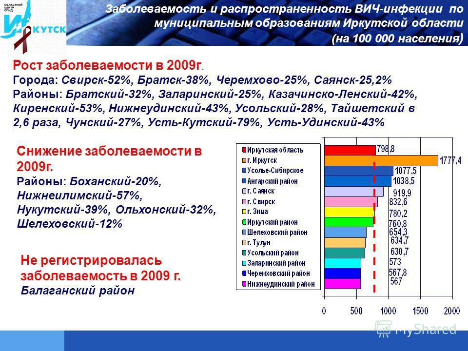 Заболеваемость и распространенность ВИЧ-инфекции по муниципальным образованиям Иркутской области (на 100 000 населения ) Рост заболеваемости в 2009г. Города: Свирск-52%, Братск-38%, Черемхово-25%, Саянск-25,2% Районы: Братский-32%, Заларинский-25%, К