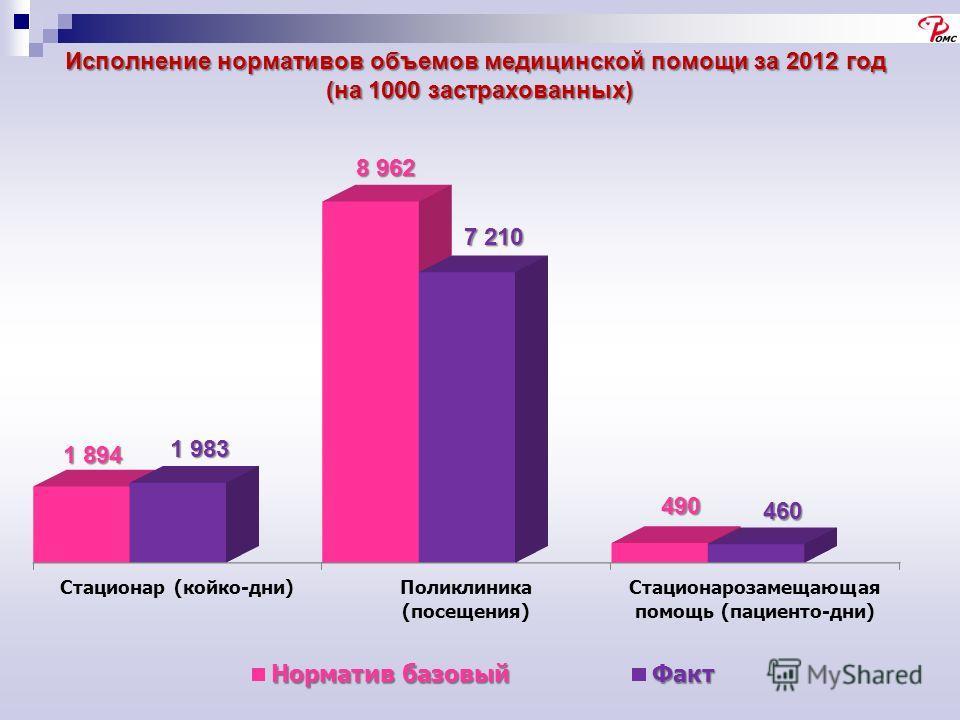 Исполнение нормативов объемов медицинской помощи за 2012 год (на 1000 застрахованных)
