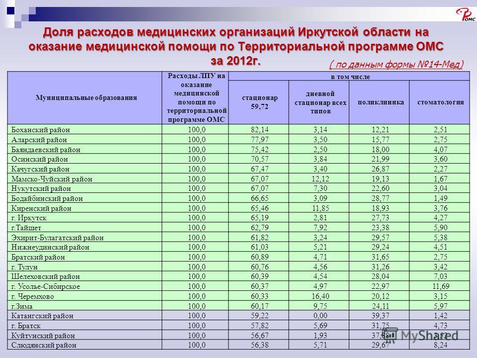 Доля расходов медицинских организаций Иркутской области на оказание медицинской помощи по Территориальной программе ОМС за 2012г. ( по данным формы 14-Мед) Муниципальные образования Расходы ЛПУ на оказание медицинской помощи по территориальной програ