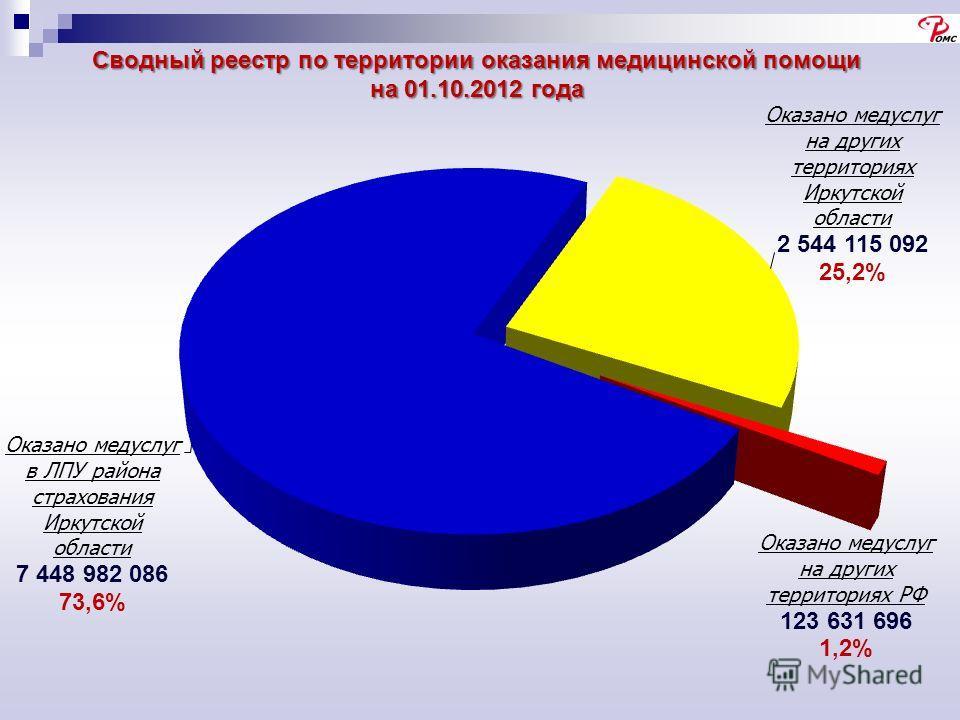 Сводный реестр по территории оказания медицинской помощи на 01.10.2012 года